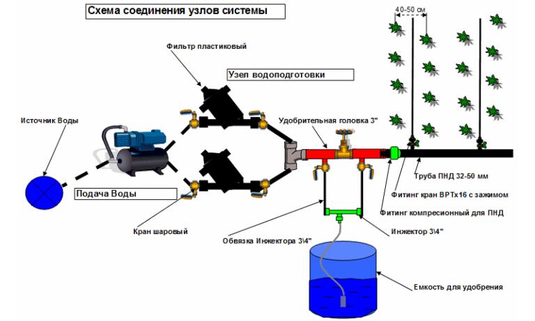 Shema-soedinenija-uzlov-sistemy-poliva1-768x461